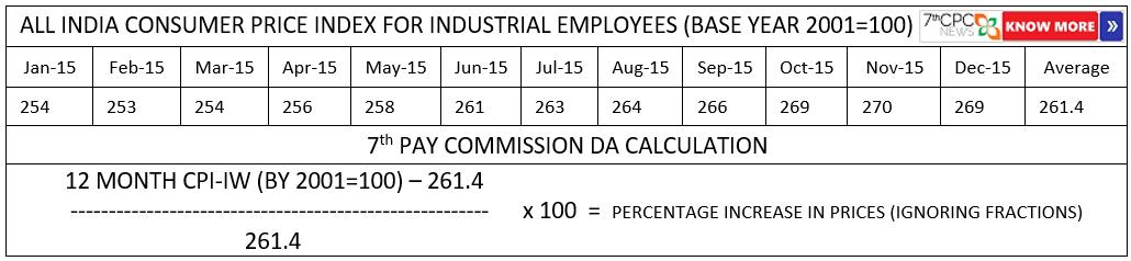 DA Calculation as per 7th CPC — CENTRAL GOVERNMENT EMPLOYEES