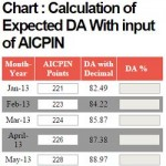Expected DA Calculation Chart