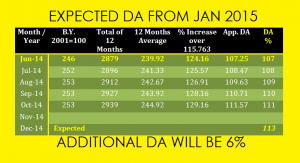Expected DA from Jan 2015