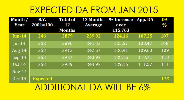 Expected DA 2015