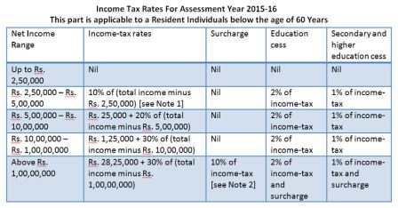 Income Tax Rate Chart for 2014