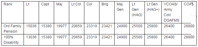 OROP PBOR Projected Pension Table -3