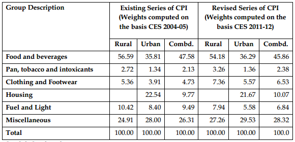 Comparison of existing and revised series of CPI
