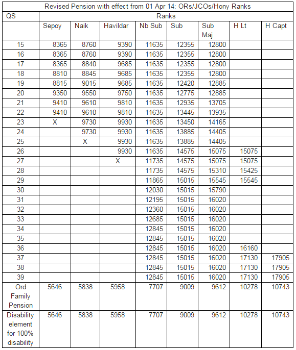 OROP – OROP Table – OROP Chart – One Rank One Pension ...
