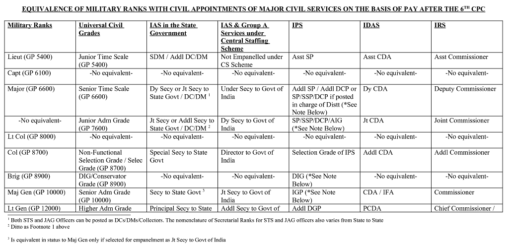 EQUIVALENCE OF MILITARY RANKS WITH CIVIL SERVICES