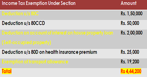 Income Tax Exemption 2015