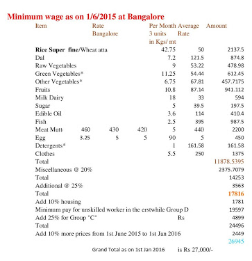 Minimum Wage 7th CPC - 2