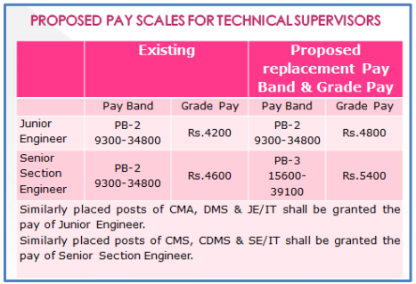 Proposed pay scale of Technical Supervisors