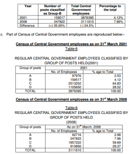 Census of CG Employees 2008