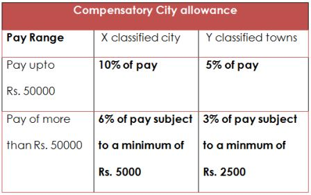 Compensatory City allowance