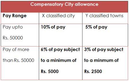 Compensatory City allowance