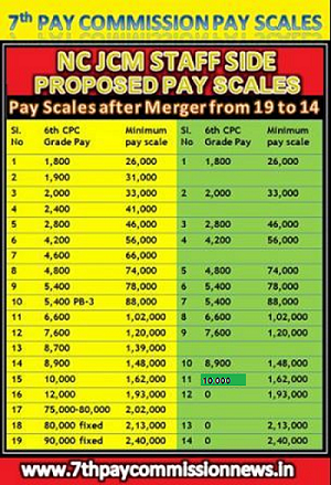 Proposed pay scale to 7th cpc - INDWF