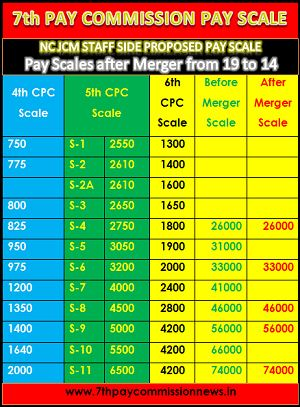 Proposed pay scale to 7th cpc by NC JCM Staff Side