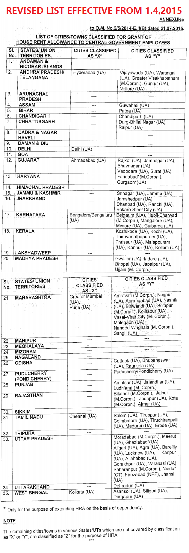 Revised list of citites towns effective from 1.4.2015
