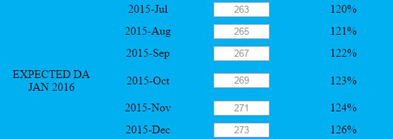 Expected DA Jan 2016-Table 2
