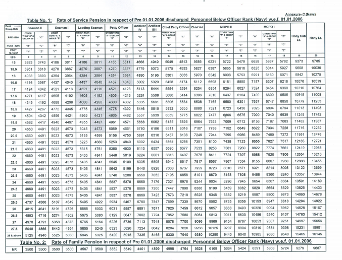 Revised Pension Table for Pre 2006 pensioners-Table 3