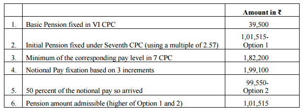Fixation of pension calculation-1