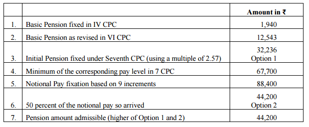 Fixation of pension calculation-2