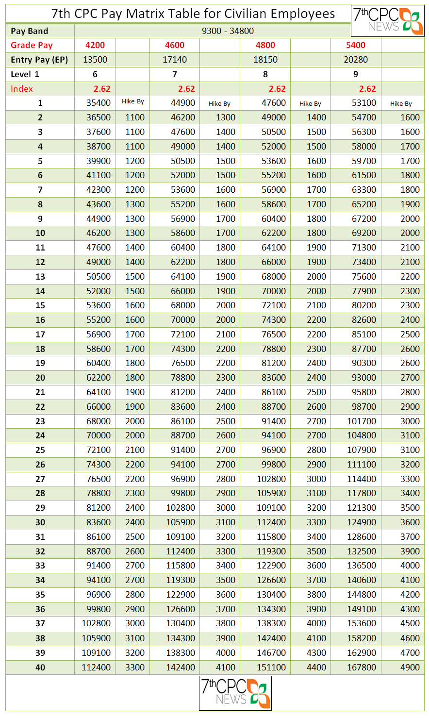 7th cpc pay matrix table level 6 to 9 central government for Table 6 to 9