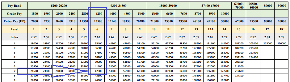 matrix pay scale