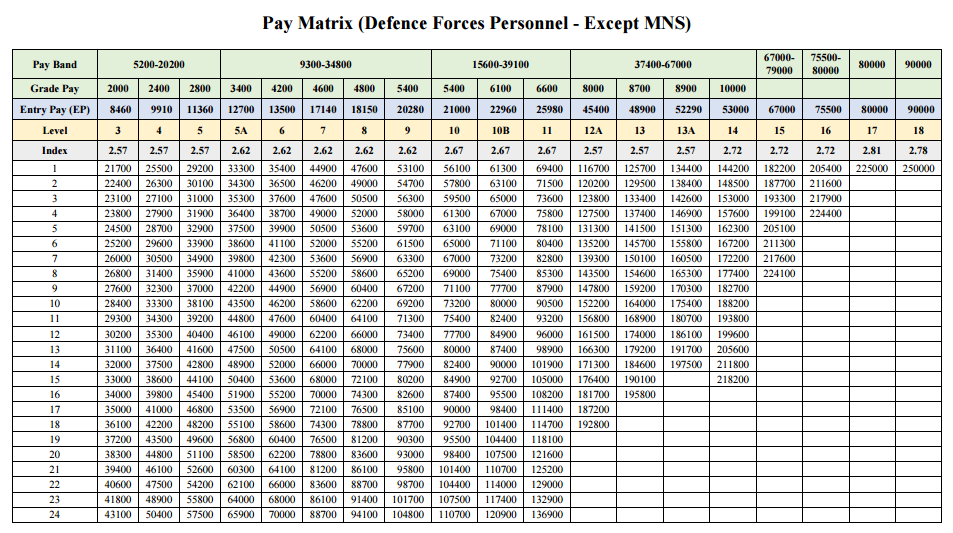 Pay Structure for Defence Forces Personnel – Pay Matrix ...