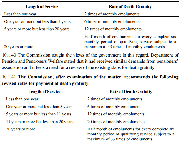 7th cpc death gratuity