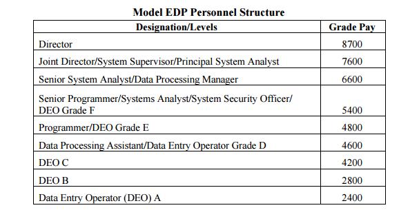 7th cpc on EDP