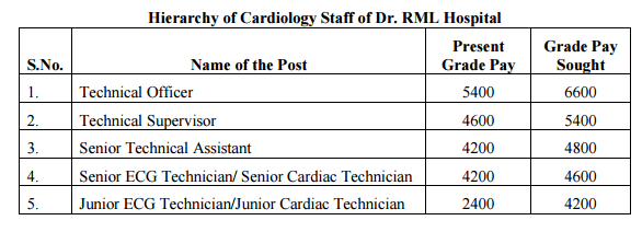 7th cpc report on cardiology staff