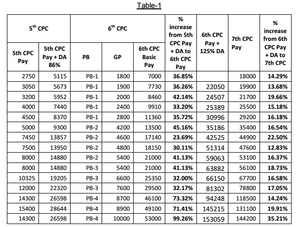 Comparison On Fixation Benefit Given By 6th CPC Recommended 7th
