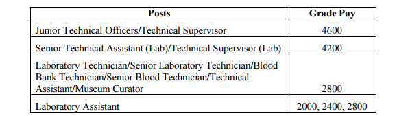 Laboratory Staff 7th cpc-1