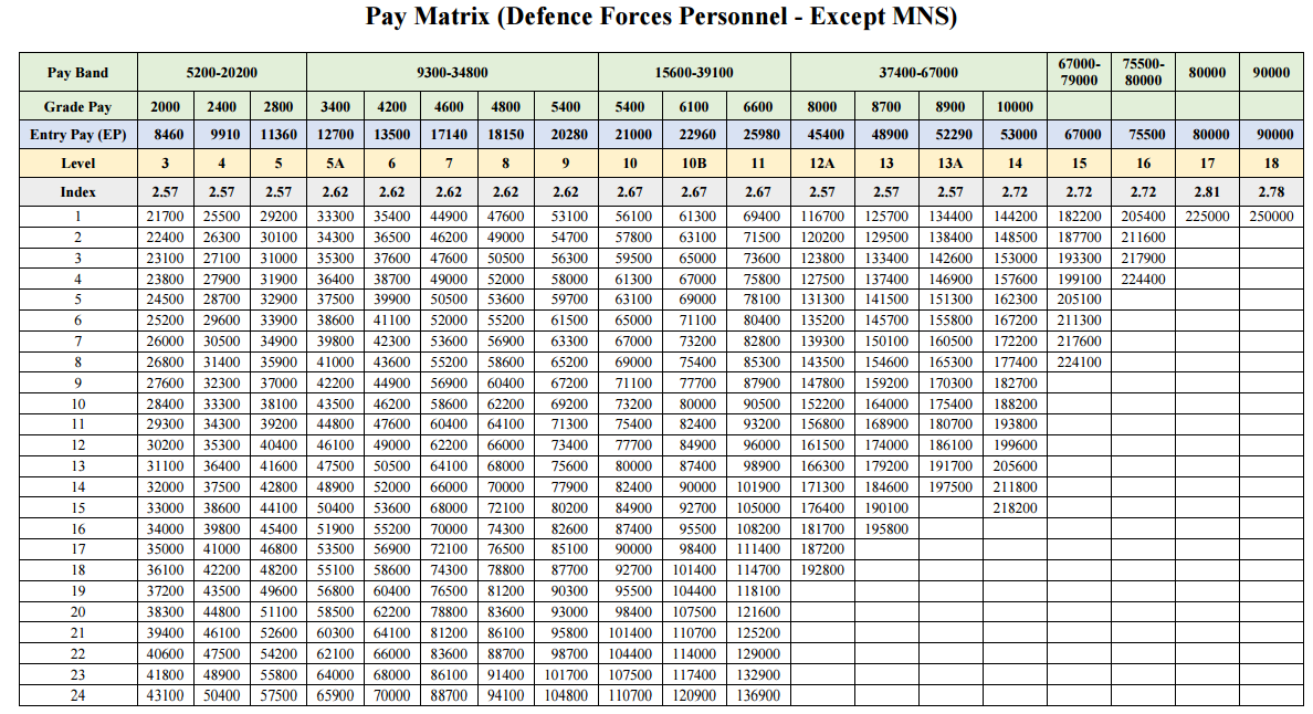 Pay Matrix Table for Defence Personnel