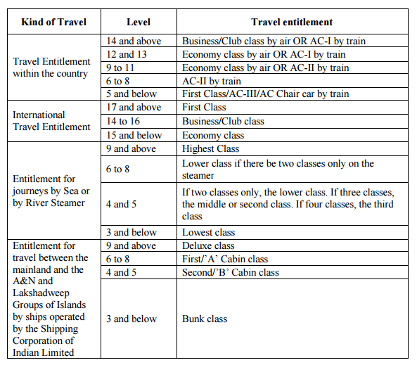 TRAVELLING ALLOWANCE 7TH CPC