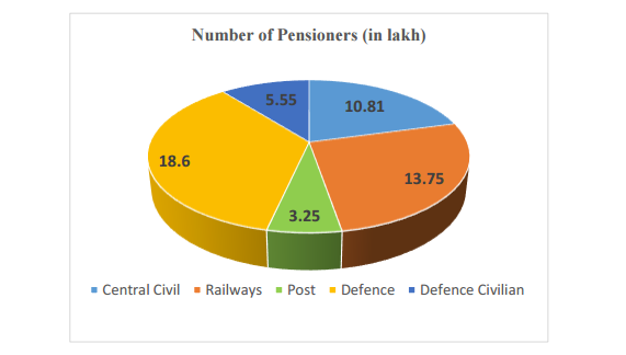 strength of pensioners-2