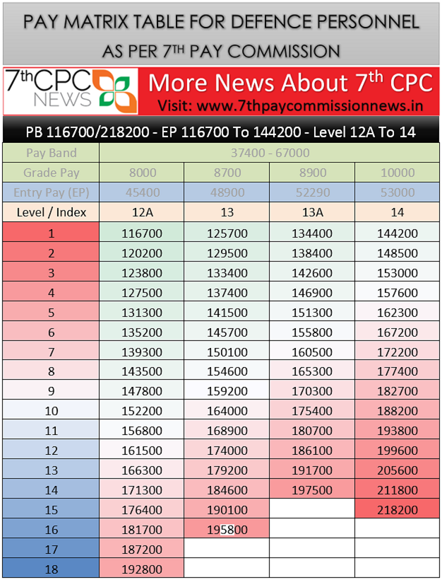 7th Pay Commission Pay Scale For Defence Personnel As Per Pay Matrix