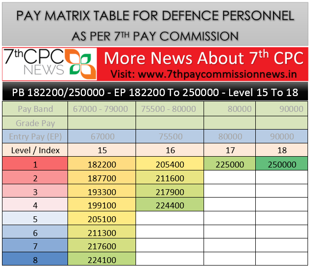 PAY MATRIX FOR DEFENCE PERSONNEL LEVEL 15 TO 18