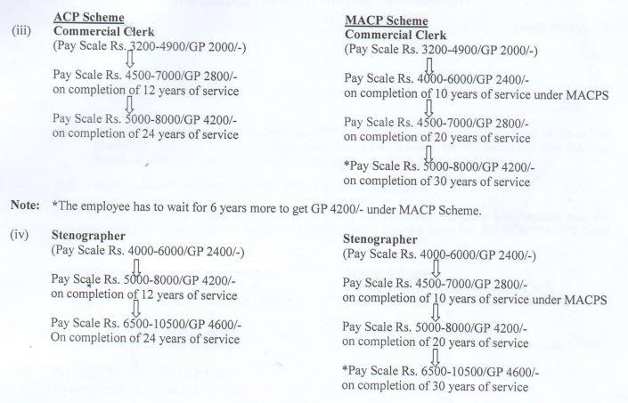 nfir macp grade pay hierarchy-1
