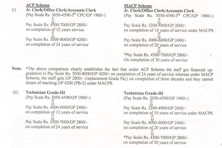 nfir macp grade pay hierarchy-2