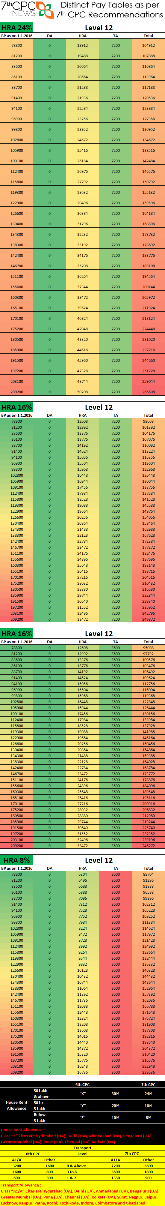 7th cpc pay tables level-12