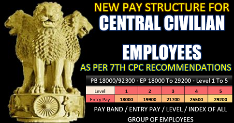 NEW PAY STRUCTURE FOR CG EMPLOYEES