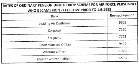 OROP Table-100