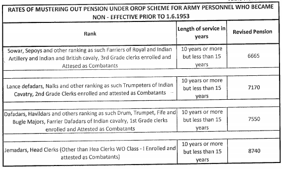 OROP Table-98