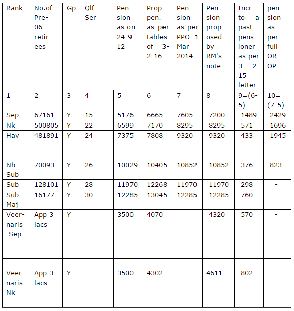 OROP Table Anomalies