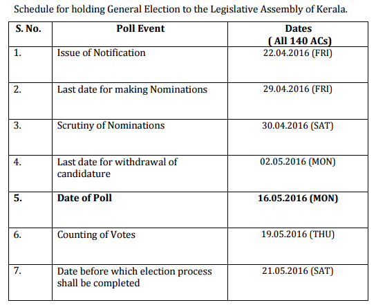 Election in Kerala