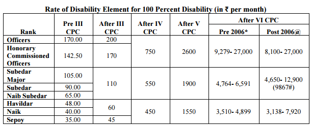 Rate of Disability Pension-1