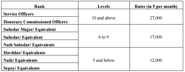 Rate of Disability Pension-3