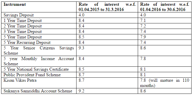 pf interest rate