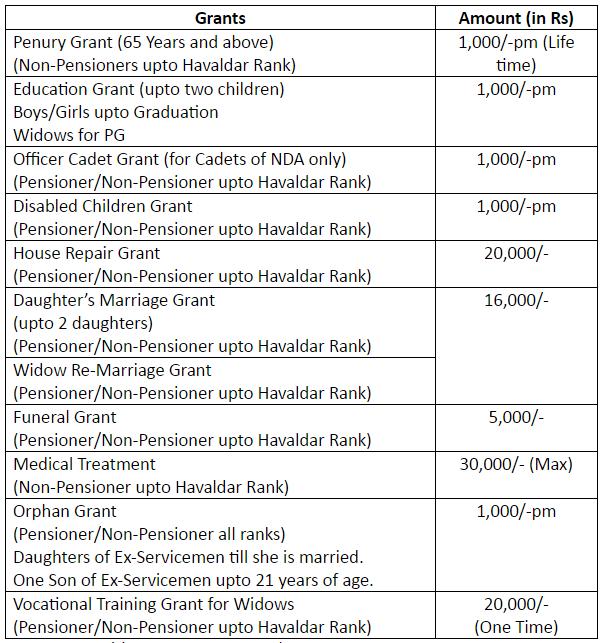 Welfare of Ex-Servicemen -2