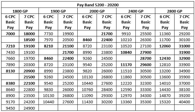 Bunching benefit tables for PB1