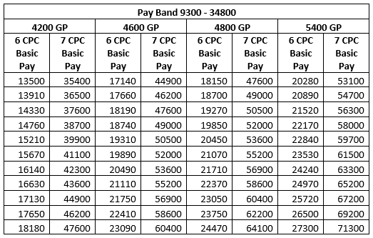 Bunching benefit tables for PB2