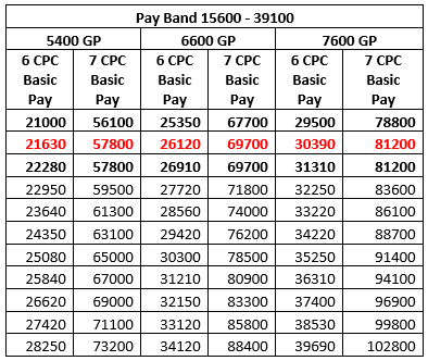 Bunching benefit tables for PB3